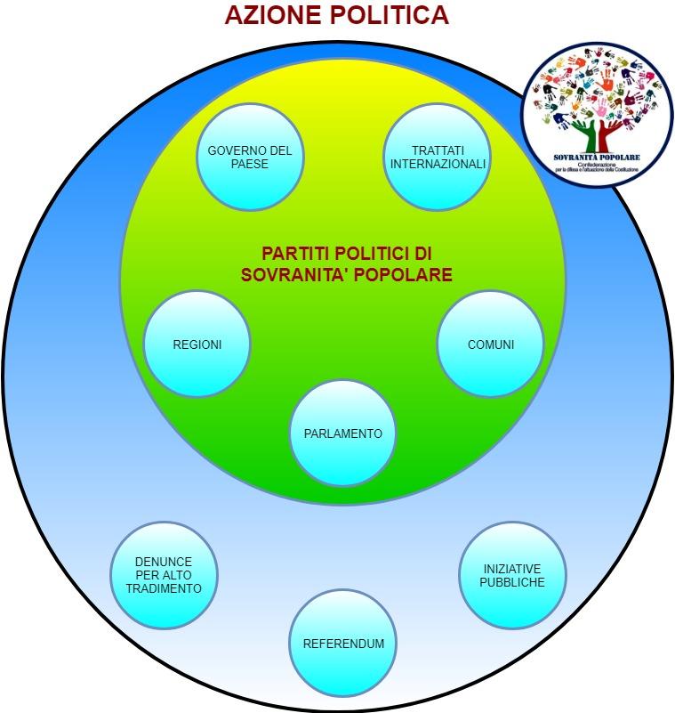 5) Azione politica
