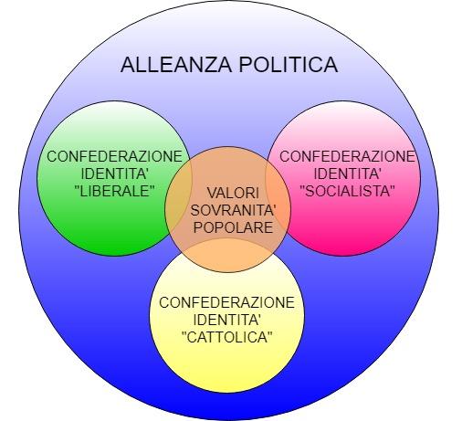 Alleanza partiti